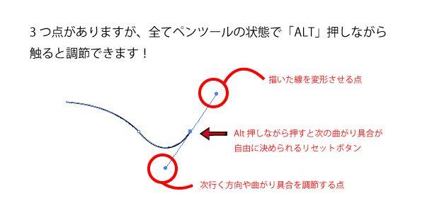 イラストレーターペンツール参考図