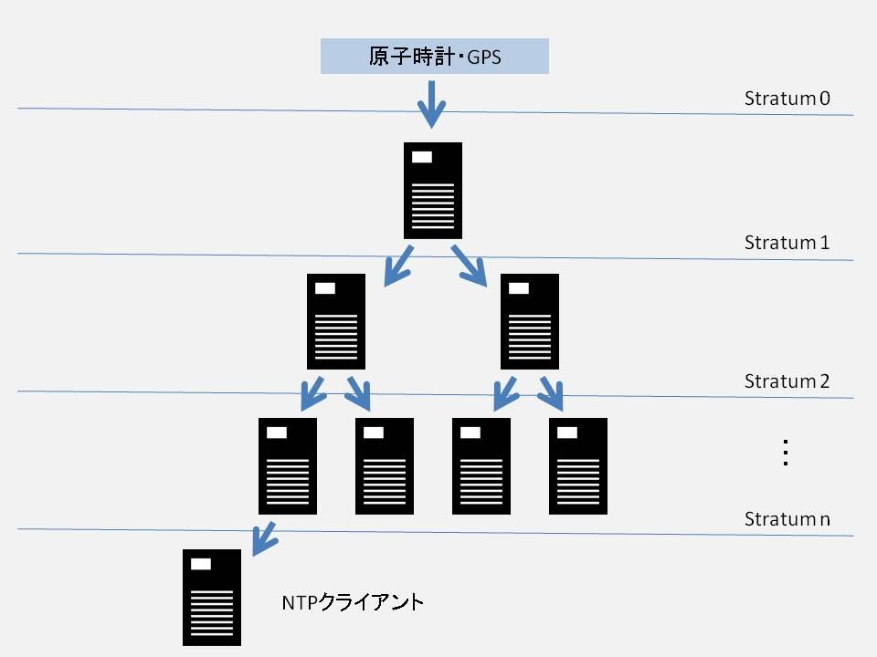 NTP-イメージ画像
