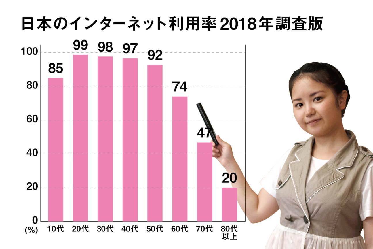 ネット利用率2018年のグラフ