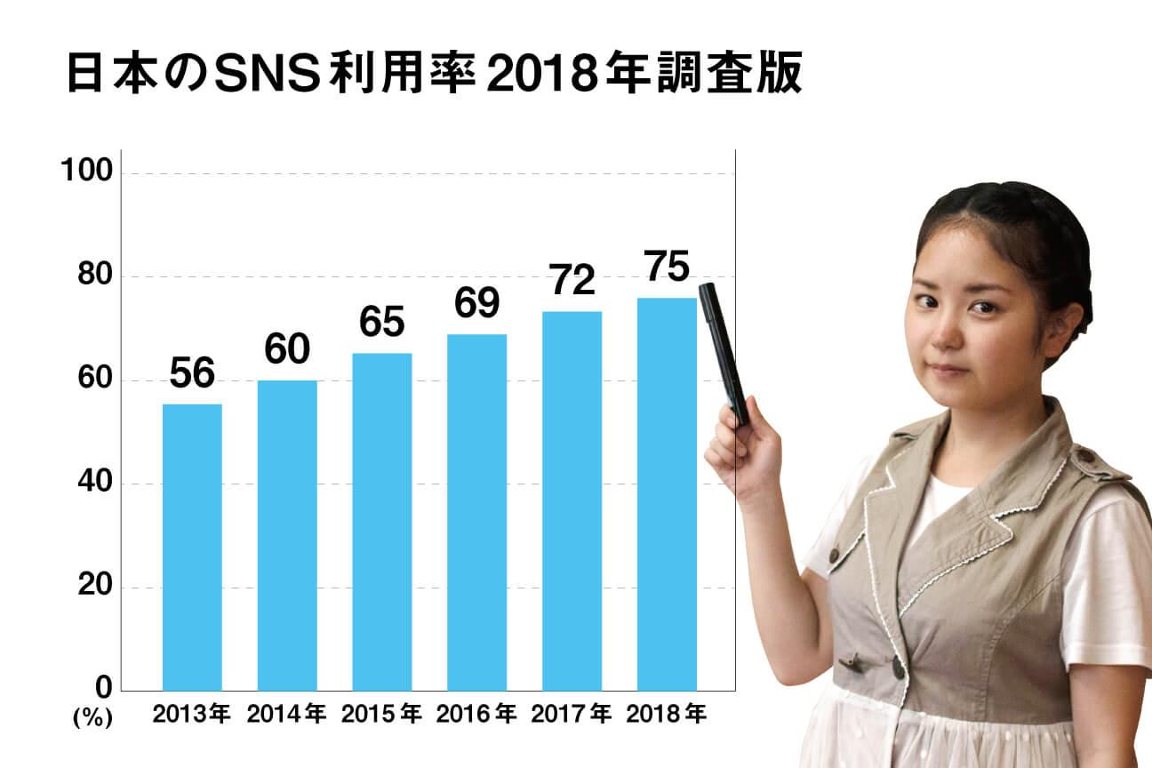 近年のSNS利用率のグラフ