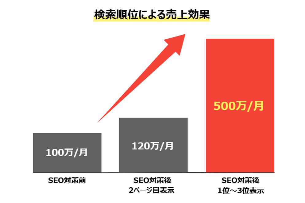 検索順位による売上効果グラフ